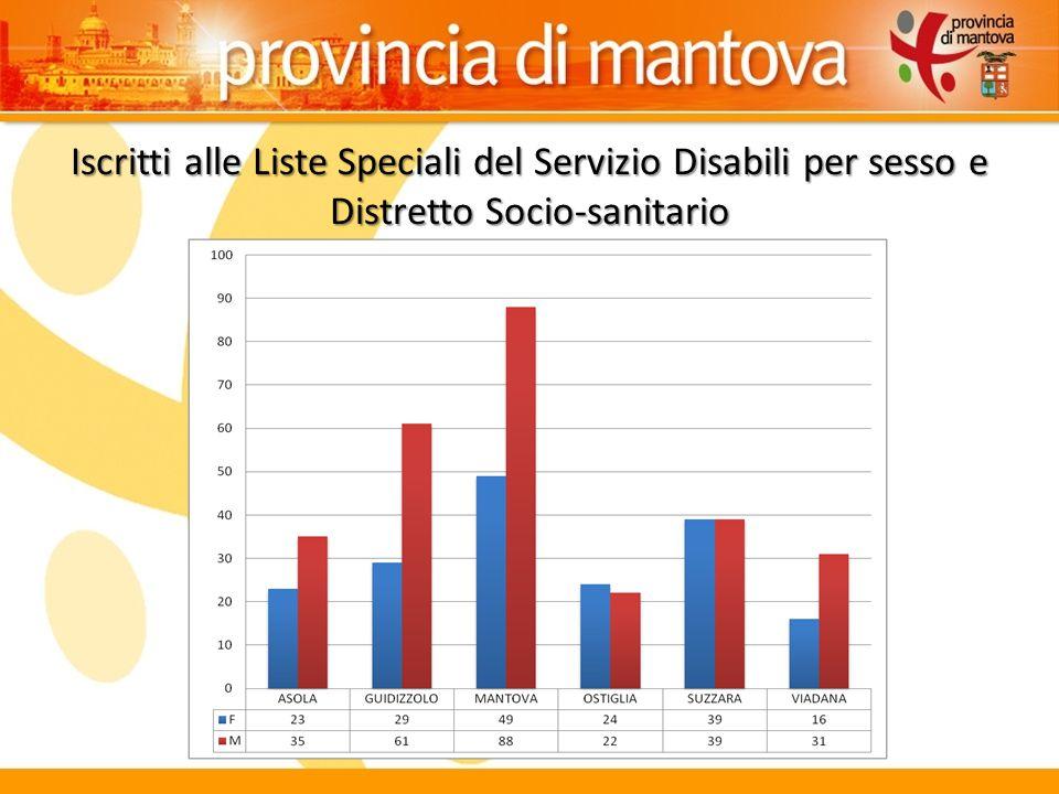 Iscritti alle Liste Speciali del Servizio Disabili per sesso e Distretto Socio-sanitario