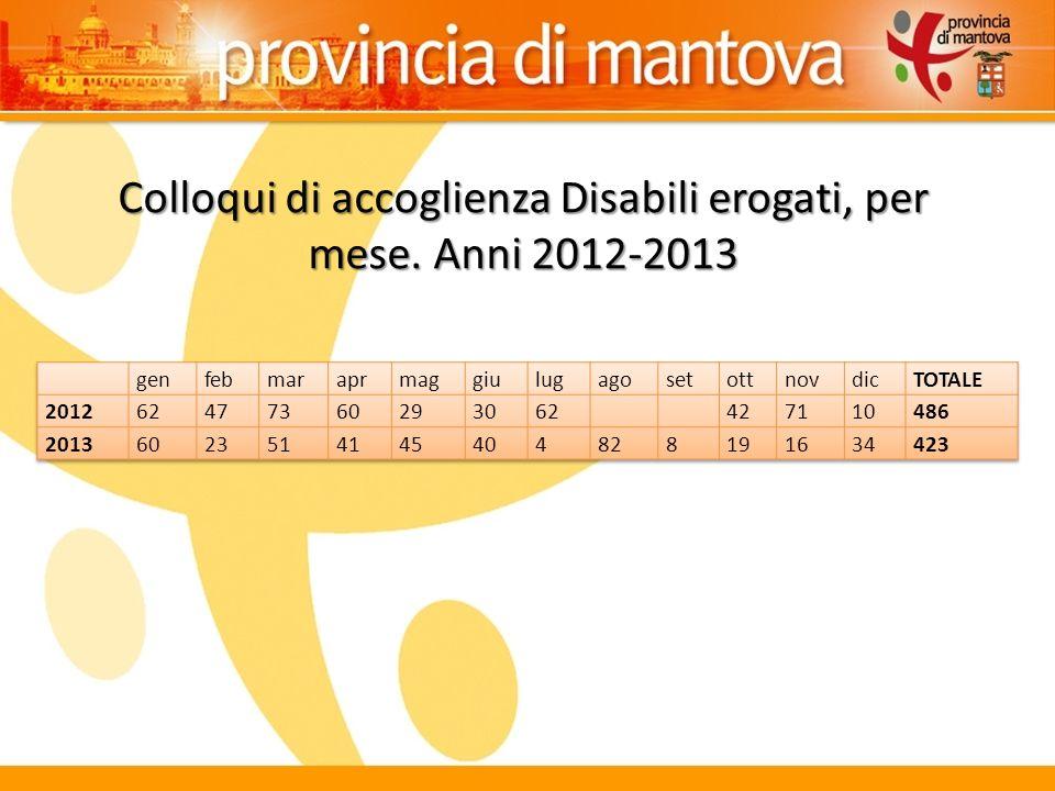 Colloqui di accoglienza Disabili erogati, per mese. Anni 2012-2013
