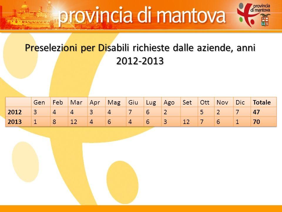Preselezioni per Disabili richieste dalle aziende, anni 2012-2013