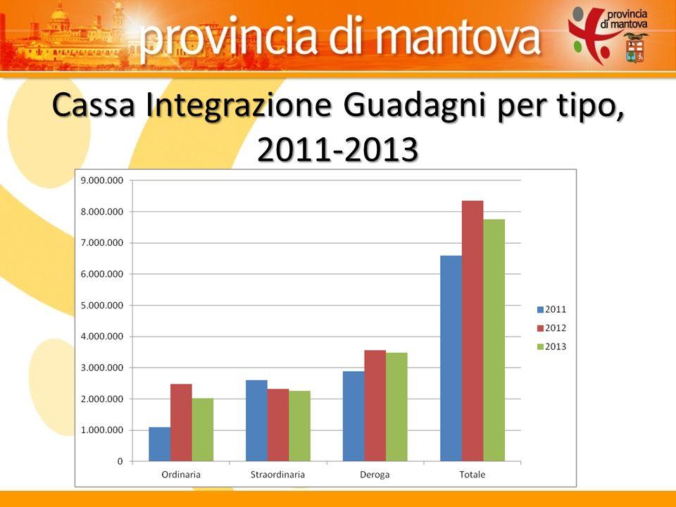 Cassa Integrazione Guadagni per tipo, 2011-2013