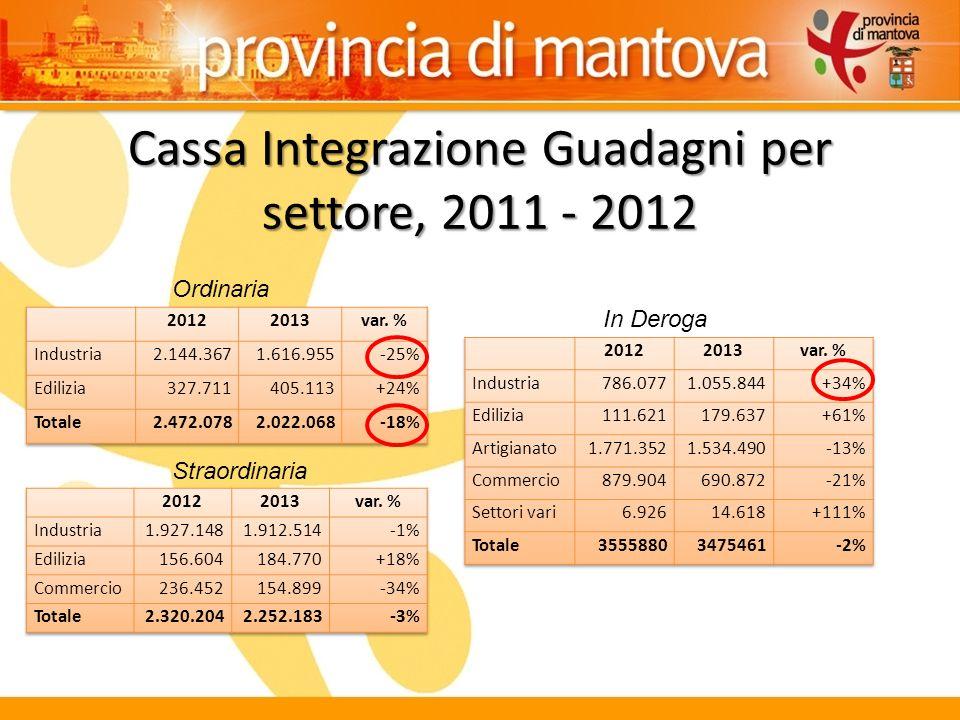 Cassa Integrazione Guadagni per settore, 2011 - 2012 Ordinaria In Deroga Straordinaria