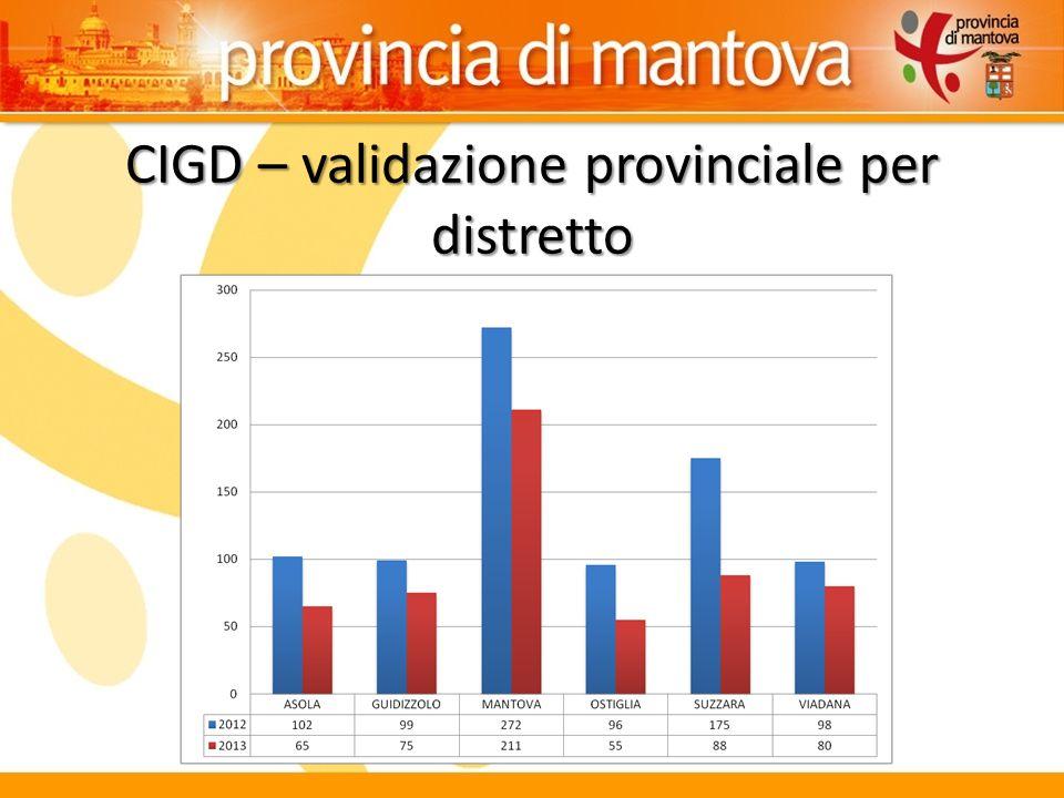 CIGD – validazione provinciale per distretto
