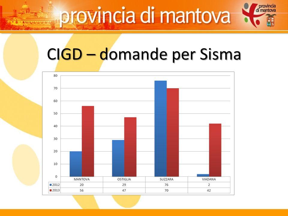CIGD – domande per Sisma