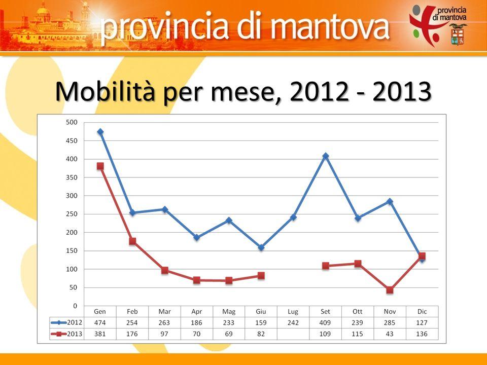 Mobilità per mese, 2012 - 2013