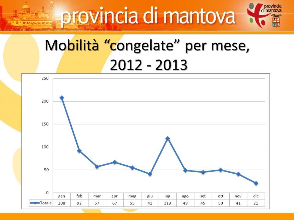 Mobilità congelate per mese, 2012 - 2013