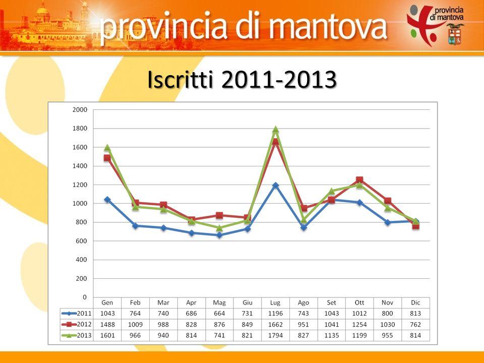 Iscritti 2012-2013 per sesso e trimestre