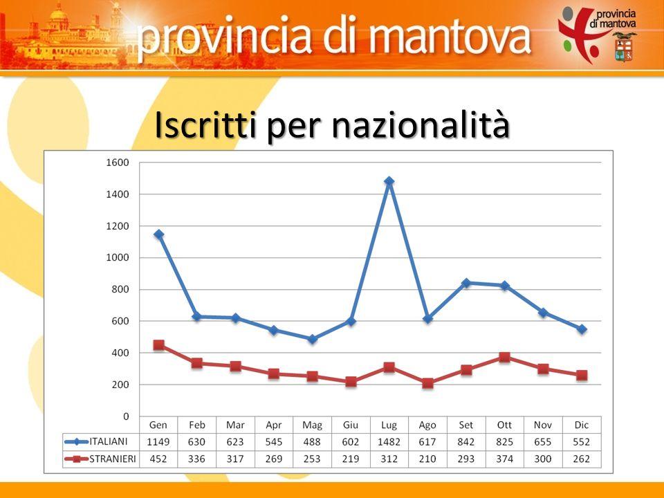 Iscritti stranieri per trimestre, 2011-2013