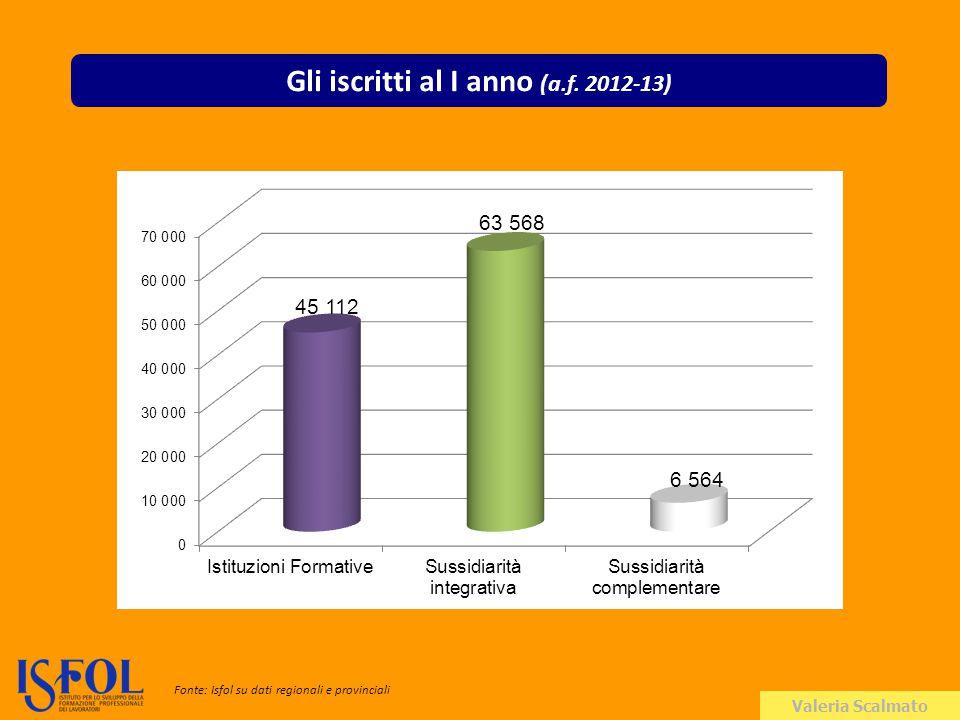 Valeria Scalmato Gli iscritti al I anno (a.f. 2012-13) Fonte: Isfol su dati regionali e provinciali
