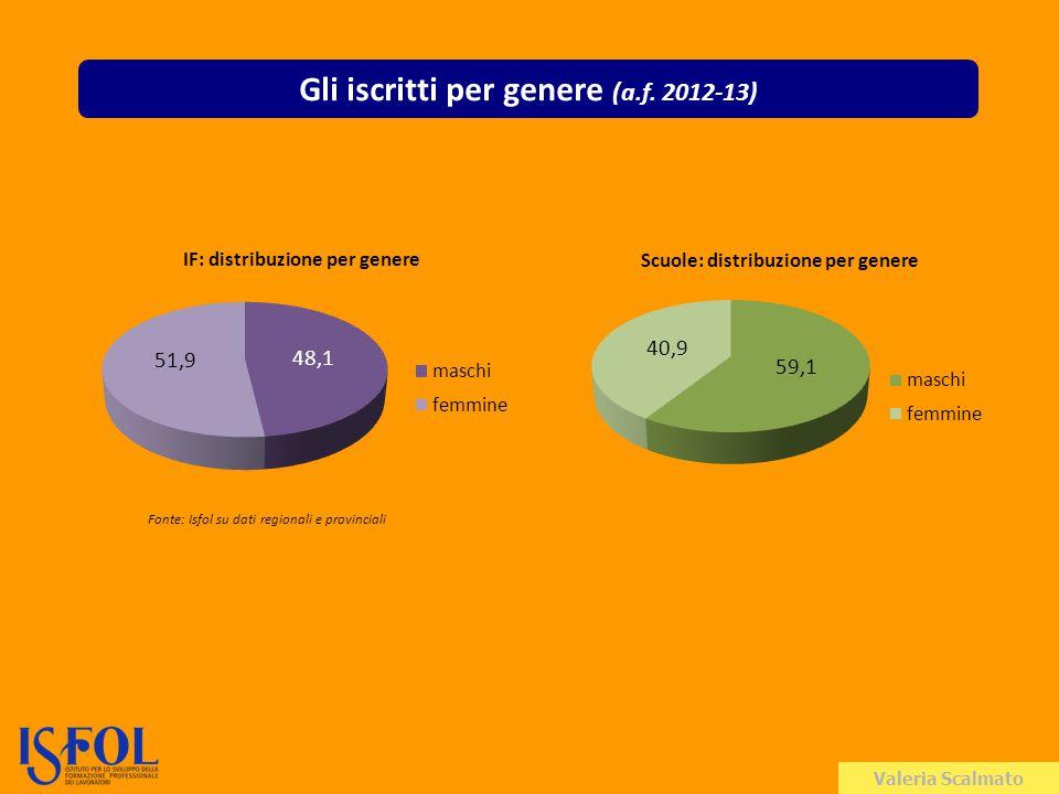 Valeria Scalmato Gli iscritti per genere (a.f.