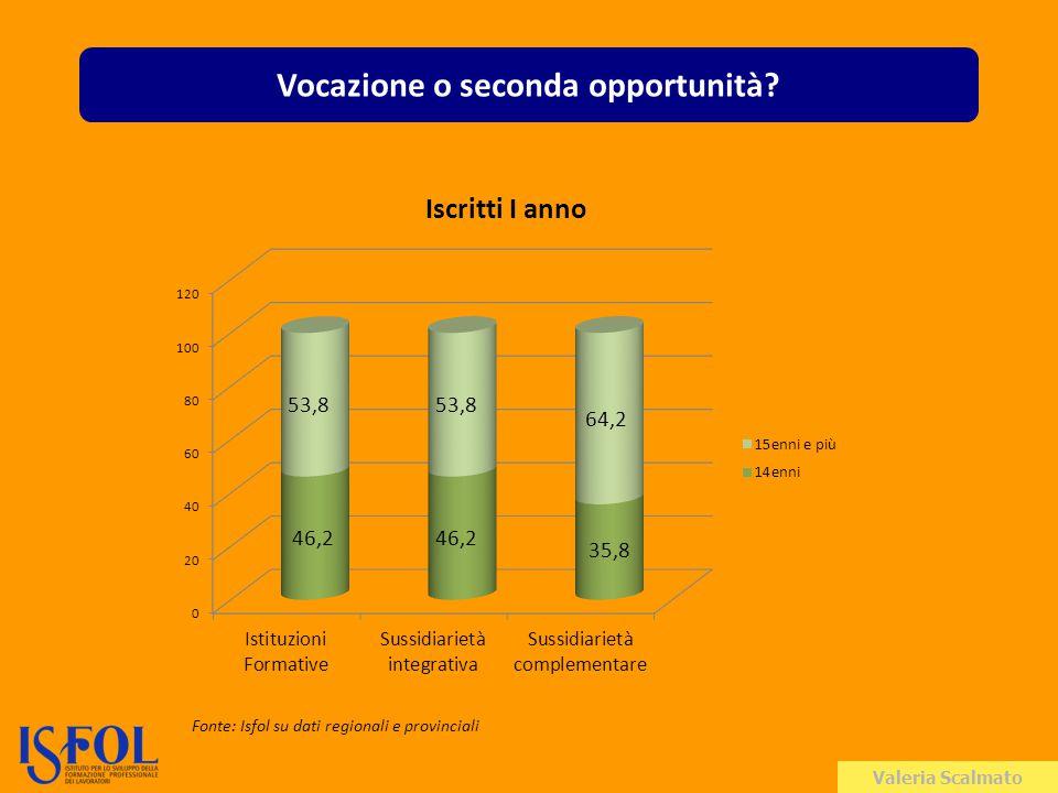 Valeria Scalmato Vocazione o seconda opportunità Fonte: Isfol su dati regionali e provinciali