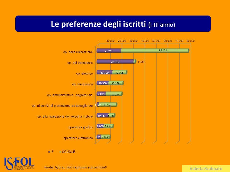 Valeria Scalmato Le preferenze degli iscritti (I-III anno) Fonte: Isfol su dati regionali e provinciali