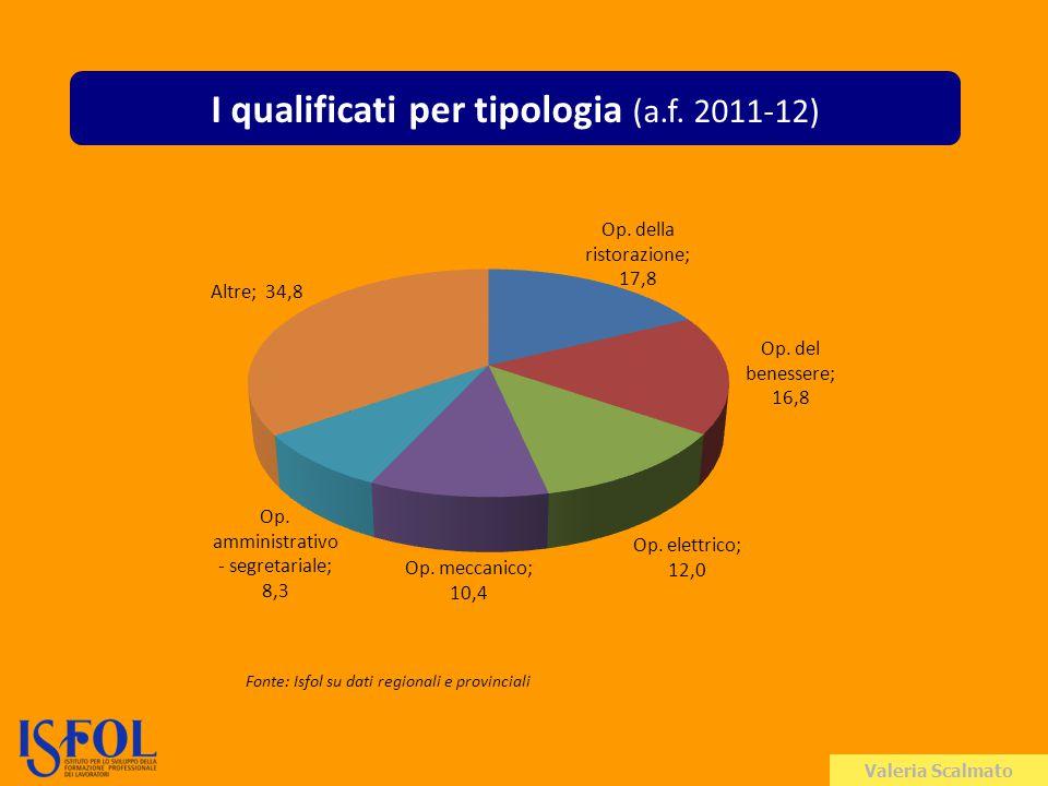 Valeria Scalmato I qualificati per tipologia (a.f.
