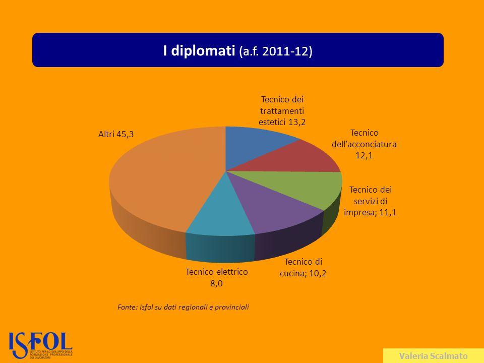 Valeria Scalmato I diplomati (a.f. 2011-12) Fonte: Isfol su dati regionali e provinciali