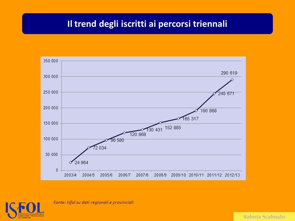 Valeria Scalmato Il trend degli iscritti ai percorsi triennali Fonte: Isfol su dati regionali e provinciali