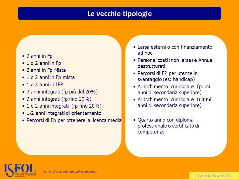 Valeria Scalmato Le preferenze degli iscritti (IV anno) Fonte: Isfol su dati regionali e provinciali