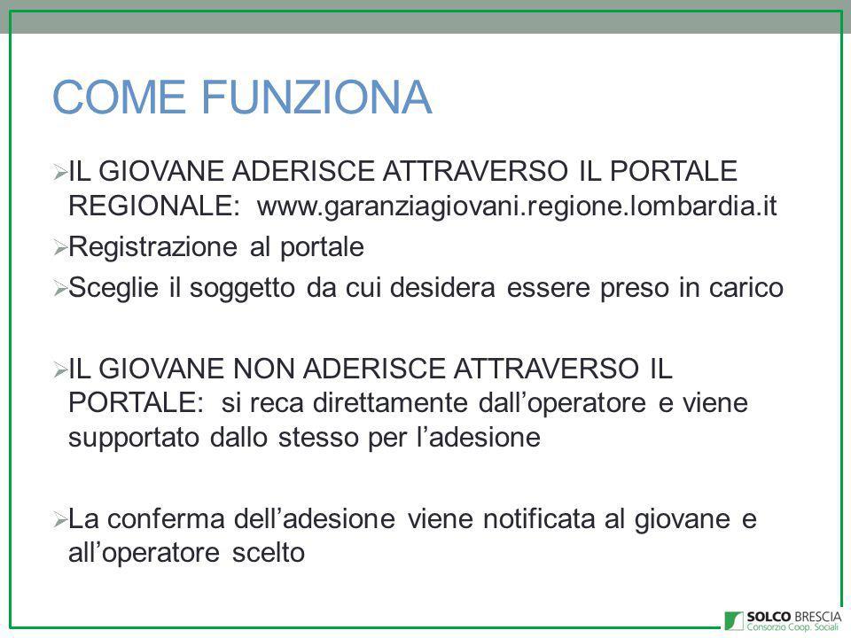COME FUNZIONA  IL GIOVANE ADERISCE ATTRAVERSO IL PORTALE REGIONALE: www.garanziagiovani.regione.lombardia.it  Registrazione al portale  Sceglie il