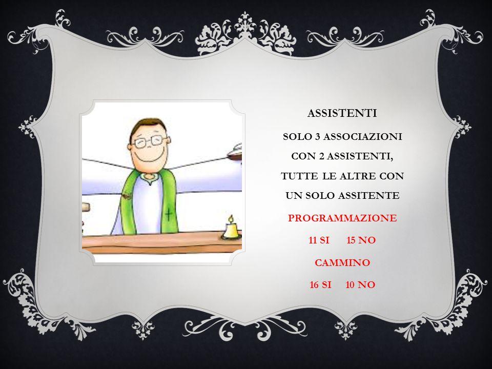 ASSISTENTI SOLO 3 ASSOCIAZIONI CON 2 ASSISTENTI, TUTTE LE ALTRE CON UN SOLO ASSITENTE PROGRAMMAZIONE 11 SI 15 NO CAMMINO 16 SI 10 NO