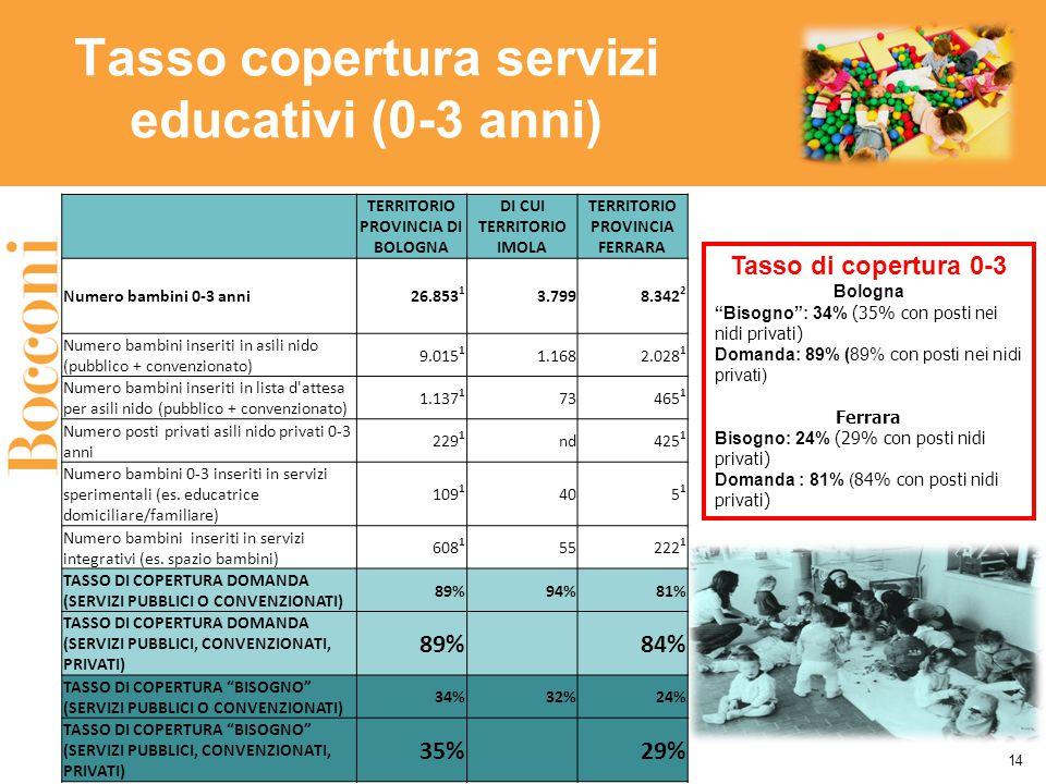 Tasso copertura servizi educativi (0-3 anni) Tasso di copertura 0-3 Bologna Bisogno : 34% (35% con posti nei nidi privati) Domanda: 89% (89% con posti nei nidi privati) Ferrara Bisogno: 24% (29% con posti nidi privati) Domanda : 81% ( 84% con posti nidi privati) 14 TERRITORIO PROVINCIA DI BOLOGNA DI CUI TERRITORIO IMOLA TERRITORIO PROVINCIA FERRARA Numero bambini 0-3 anni26.853 1 3.7998.342 2 Numero bambini inseriti in asili nido (pubblico + convenzionato) 9.015 1 1.1682.028 1 Numero bambini inseriti in lista d attesa per asili nido (pubblico + convenzionato) 1.137 1 73465 1 Numero posti privati asili nido privati 0-3 anni 229 1 nd425 1 Numero bambini 0-3 inseriti in servizi sperimentali (es.