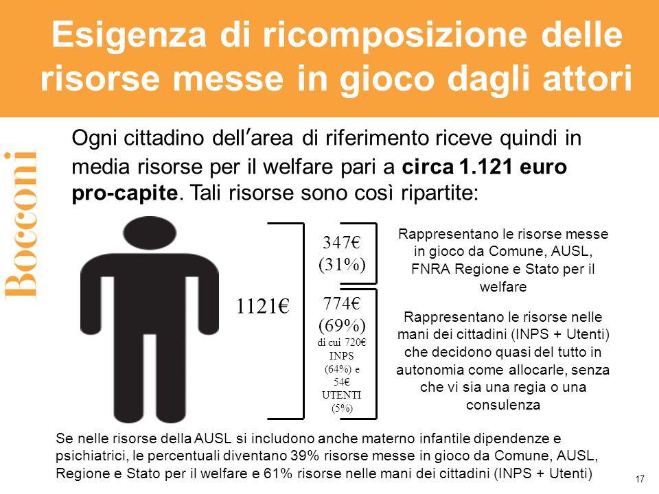 Esigenza di ricomposizione delle risorse messe in gioco dagli attori 17 Ogni cittadino dell'area di riferimento riceve quindi in media risorse per il welfare pari a circa 1.121 euro pro-capite.