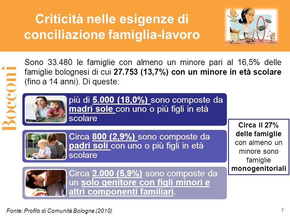 Criticità nelle esigenze di conciliazione famiglia-lavoro Fonte: Profilo di Comunità Bologna (2010) Sono 33.480 le famiglie con almeno un minore pari al 16,5% delle famiglie bolognesi di cui 27.753 (13,7%) con un minore in età scolare (fino a 14 anni).