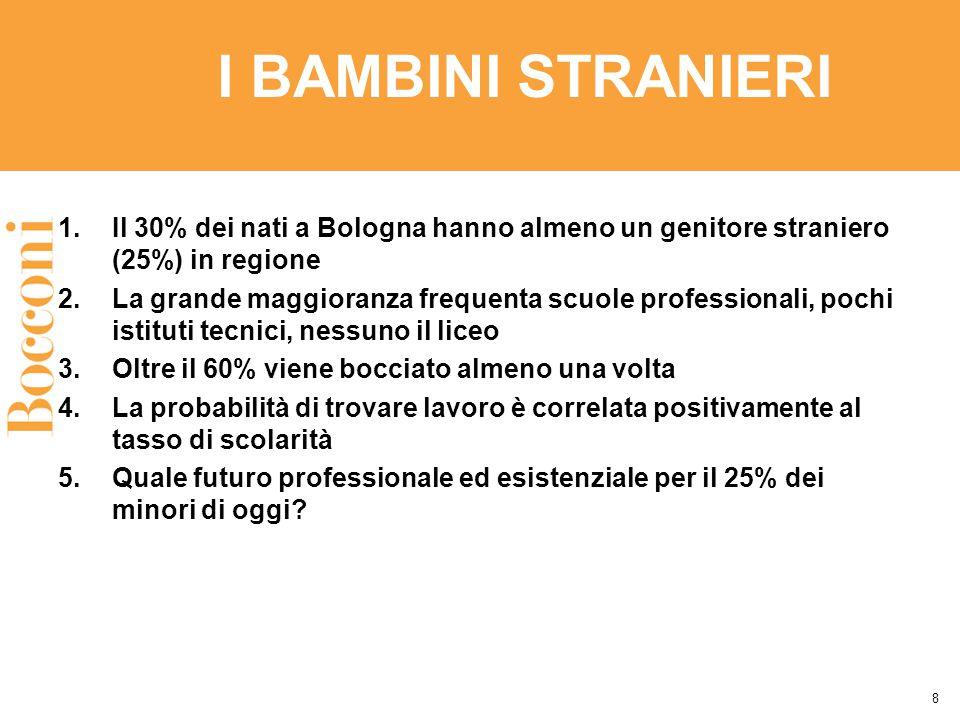 I BAMBINI STRANIERI 1.Il 30% dei nati a Bologna hanno almeno un genitore straniero (25%) in regione 2.La grande maggioranza frequenta scuole professionali, pochi istituti tecnici, nessuno il liceo 3.Oltre il 60% viene bocciato almeno una volta 4.La probabilità di trovare lavoro è correlata positivamente al tasso di scolarità 5.Quale futuro professionale ed esistenziale per il 25% dei minori di oggi.