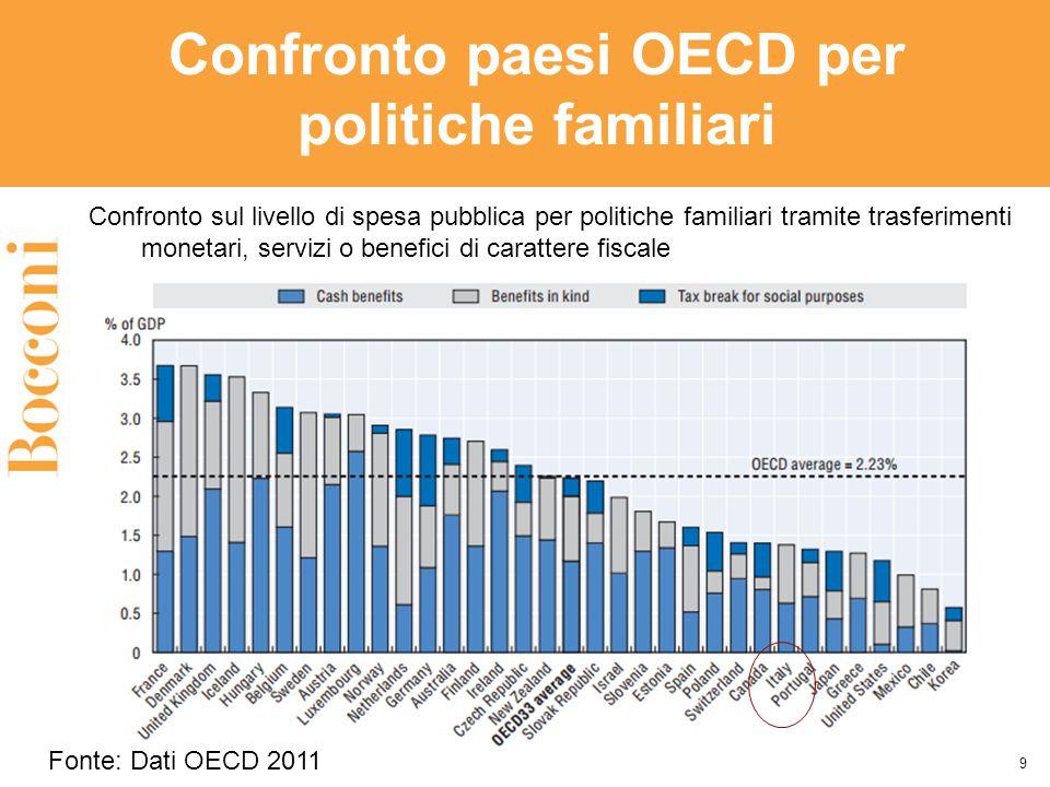 9 Confronto paesi OECD per politiche familiari Confronto sul livello di spesa pubblica per politiche familiari tramite trasferimenti monetari, servizi o benefici di carattere fiscale Fonte: Dati OECD 2011