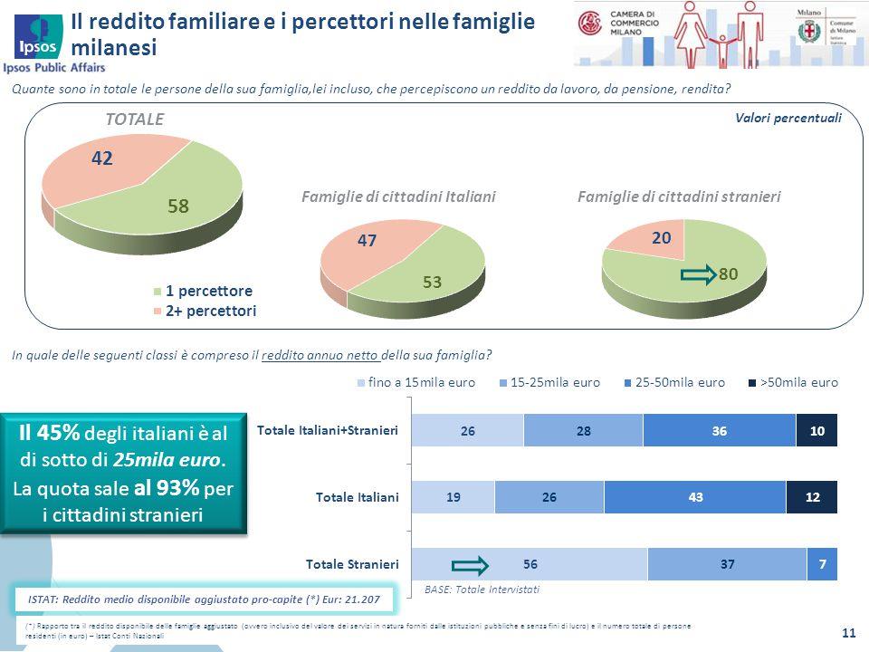 Il reddito familiare e i percettori nelle famiglie milanesi 11 BASE: Totale Intervistati Quante sono in totale le persone della sua famiglia,lei inclu