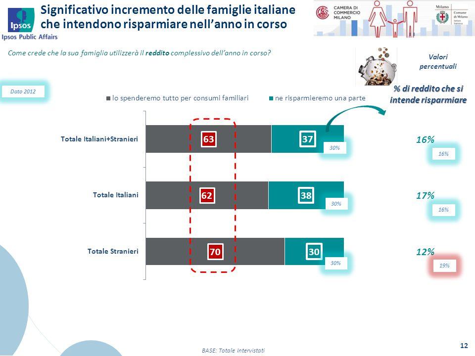 Significativo incremento delle famiglie italiane che intendono risparmiare nell'anno in corso 12 BASE: Totale Intervistati Come crede che la sua famig