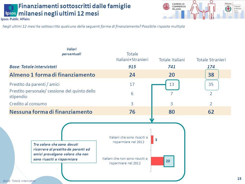 Finanziamenti sottoscritti dalle famiglie milanesi negli ultimi 12 mesi 15 BASE: Totale Intervistati Negli ultimi 12 mesi ha sottoscritto qualcuna del