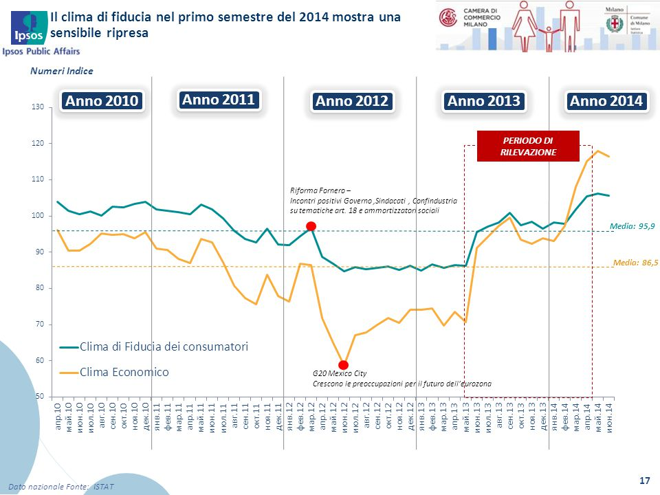Il clima di fiducia nel primo semestre del 2014 mostra una sensibile ripresa 17 Dato nazionale Fonte: ISTAT Anno 2010 Anno 2011 Anno 2012 Anno 2013 Me