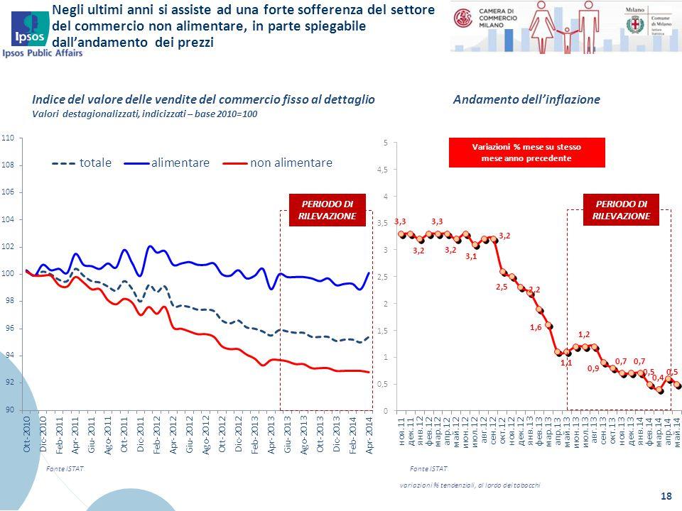 18 Indice del valore delle vendite del commercio fisso al dettaglio Valori destagionalizzati, indicizzati – base 2010=100 Fonte ISTAT Andamento dell'i