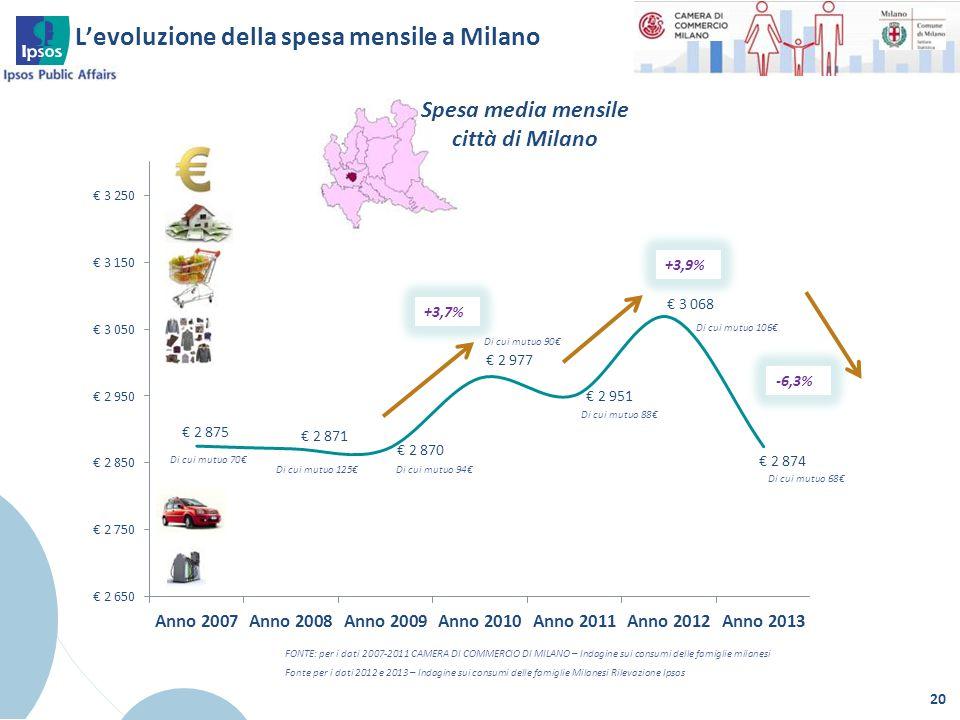 L'evoluzione della spesa mensile a Milano 20 FONTE: per i dati 2007-2011 CAMERA DI COMMERCIO DI MILANO – Indagine sui consumi delle famiglie milanesi