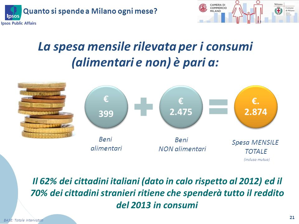 Quanto si spende a Milano ogni mese? 21 BASE: Totale Intervistati Il 62% dei cittadini italiani (dato in calo rispetto al 2012) ed il 70% dei cittadin