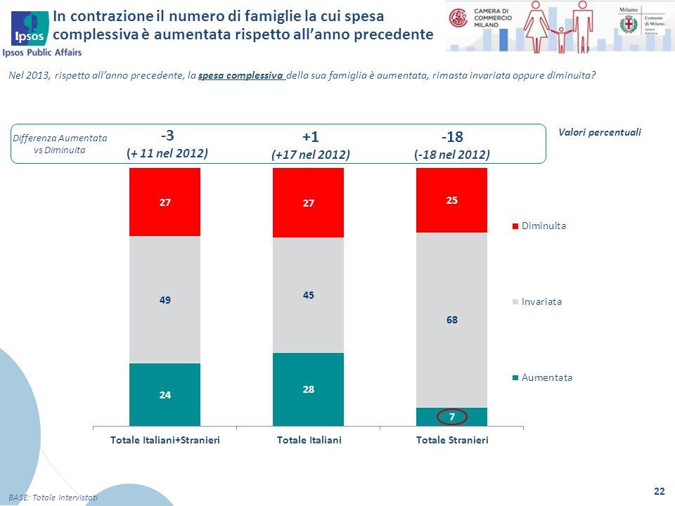 22 BASE: Totale Intervistati Nel 2013, rispetto all'anno precedente, la spesa complessiva della sua famiglia è aumentata, rimasta invariata oppure dim