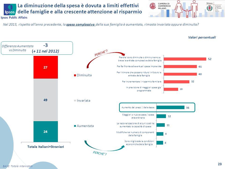 23 BASE: Totale Intervistati Nel 2013, rispetto all'anno precedente, la spesa complessiva della sua famiglia è aumentata, rimasta invariata oppure dim