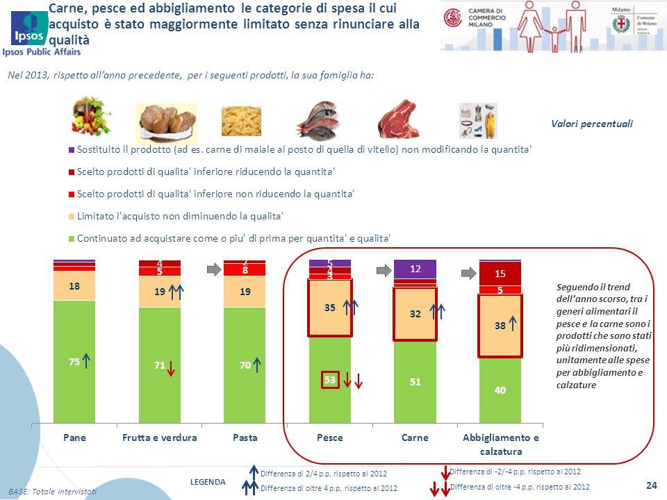 24 BASE: Totale Intervistati Nel 2013, rispetto all'anno precedente, per i seguenti prodotti, la sua famiglia ha: Valori percentuali Seguendo il trend