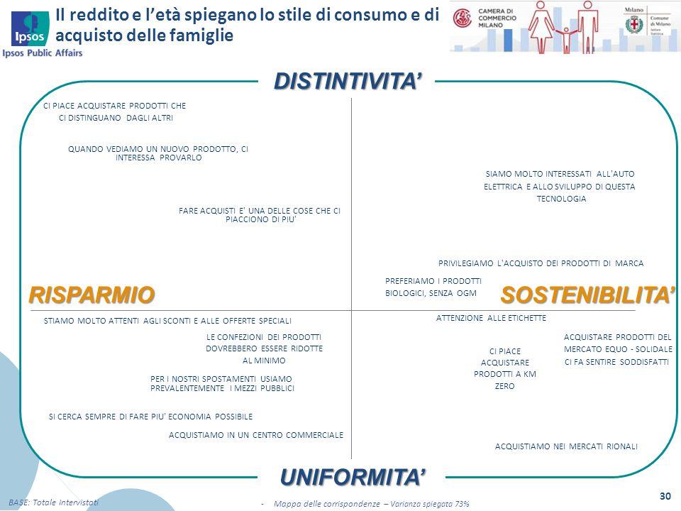 Il reddito e l'età spiegano lo stile di consumo e di acquisto delle famiglie 30 BASE: Totale Intervistati -Mappa delle corrispondenze – Varianza spieg