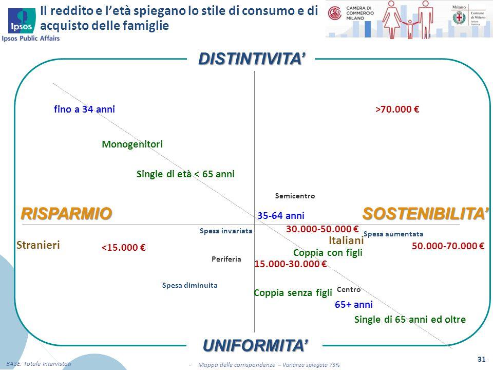 Il reddito e l'età spiegano lo stile di consumo e di acquisto delle famiglie 31 BASE: Totale Intervistati -Mappa delle corrispondenze – Varianza spieg