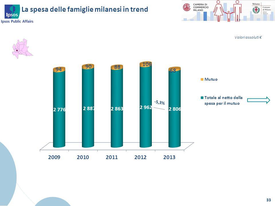 La spesa delle famiglie milanesi in trend 33 -5,3% Valori assoluti €