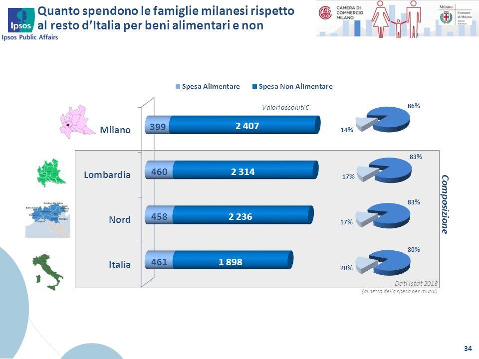 34 Dati Istat 2013 (al netto della spesa per mutui) Composizione Valori assoluti € Quanto spendono le famiglie milanesi rispetto al resto d'Italia per