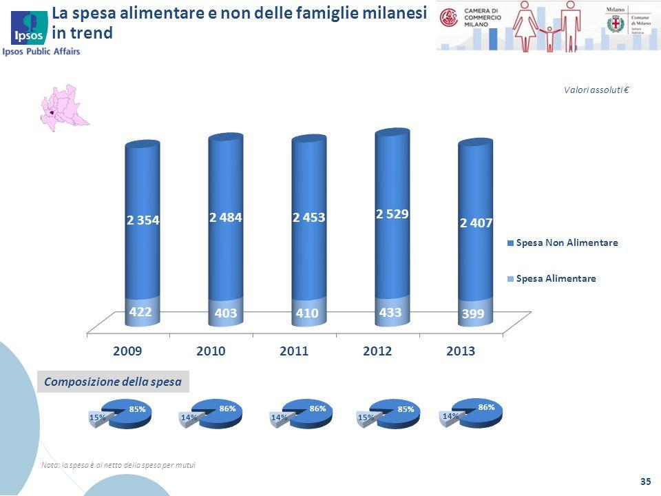 La spesa alimentare e non delle famiglie milanesi in trend 35 Nota: la spesa è al netto della spesa per mutui Composizione della spesa Valori assoluti