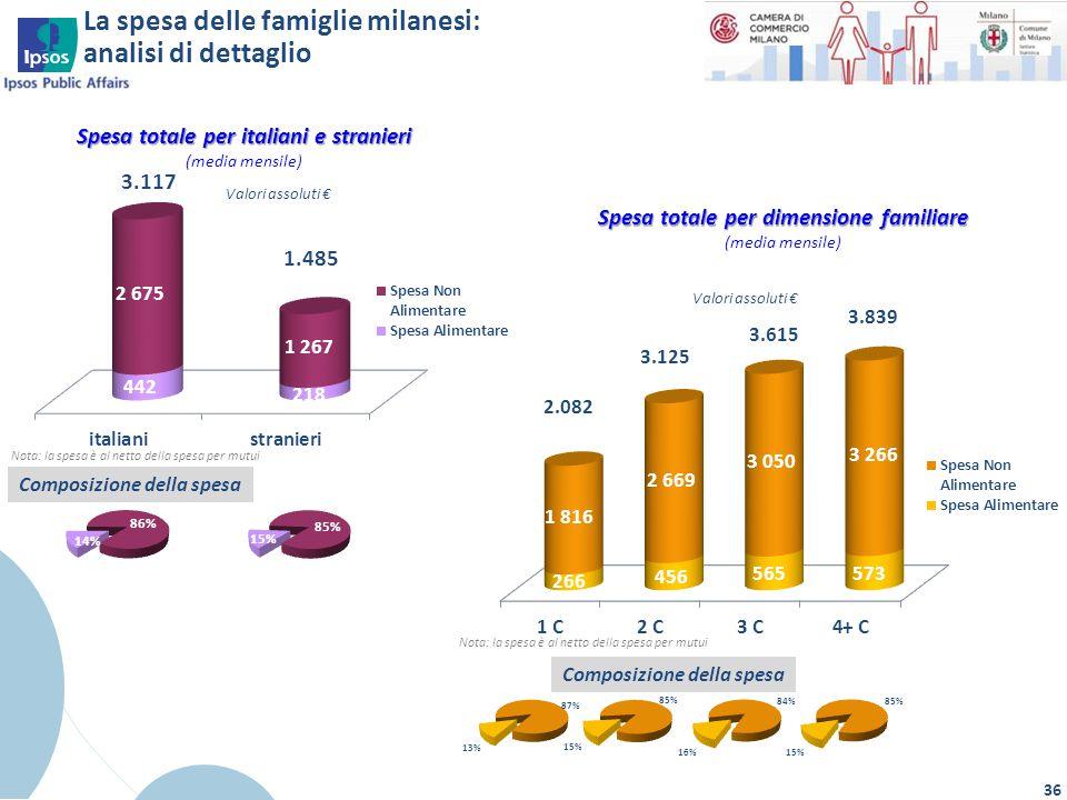 La spesa delle famiglie milanesi: analisi di dettaglio 36 Nota: la spesa è al netto della spesa per mutui Composizione della spesa Spesa totale per di