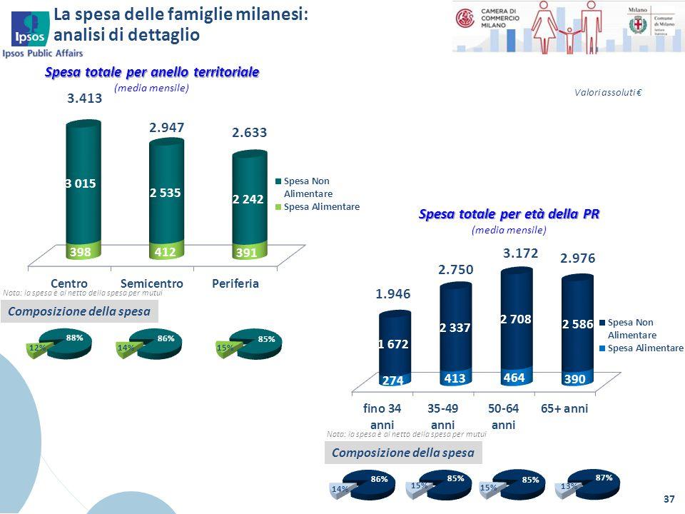 La spesa delle famiglie milanesi: analisi di dettaglio 37 Nota: la spesa è al netto della spesa per mutui Composizione della spesa Spesa totale per an