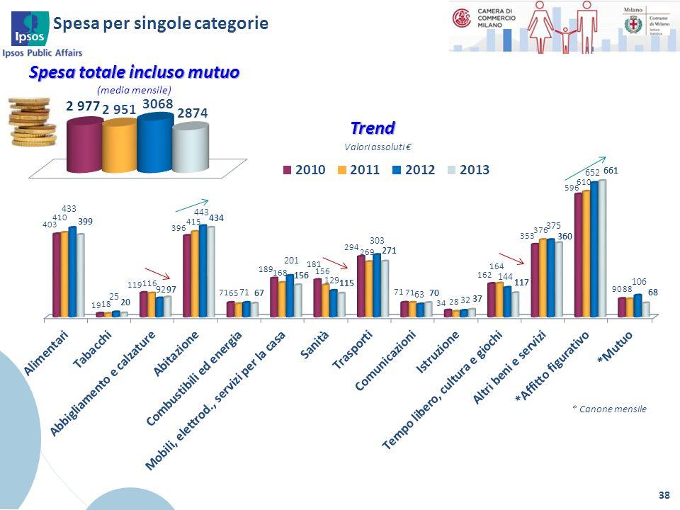 38 Spesa totale incluso mutuo (media mensile) * Canone mensile Spesa per singole categorie Valori assoluti € Trend