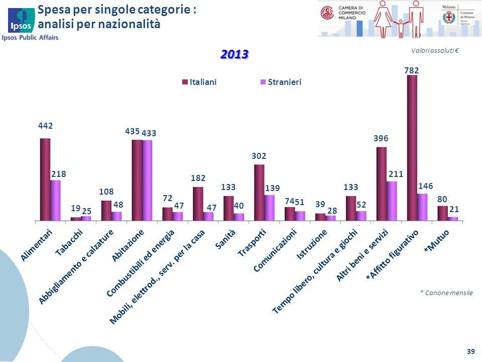 39 * Canone mensile 2013 Spesa per singole categorie : analisi per nazionalità Valori assoluti €