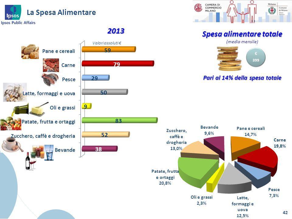 Spesa alimentare totale (media mensile) Pari al 14% della spesa totale La Spesa Alimentare 42 2013 Valori assoluti €