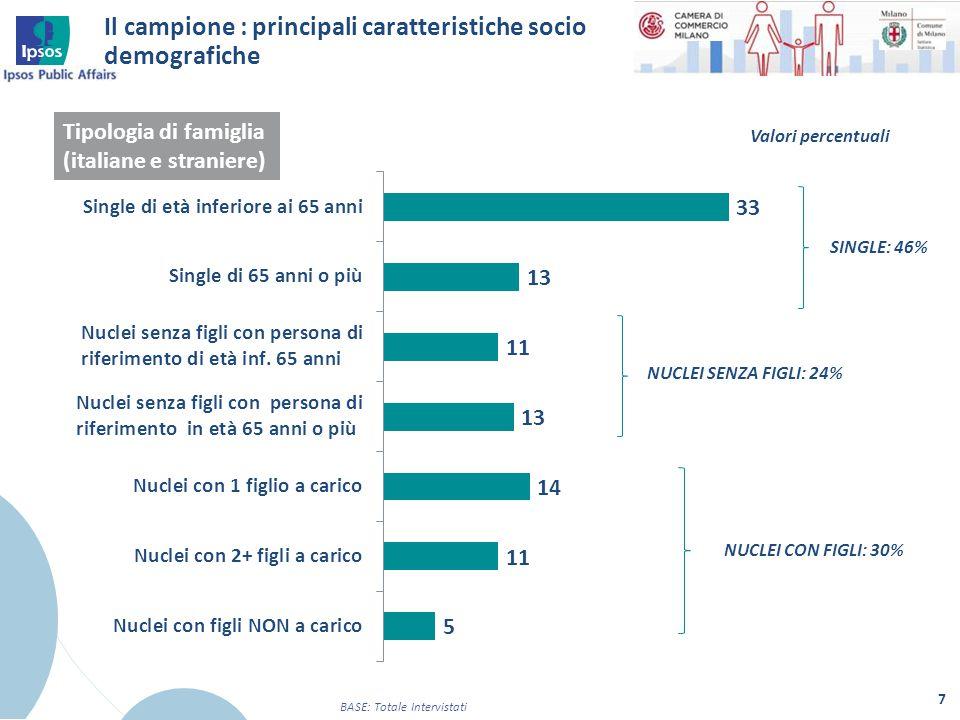 Il campione : principali caratteristiche socio demografiche 7 BASE: Totale Intervistati Tipologia di famiglia (italiane e straniere) Valori percentual