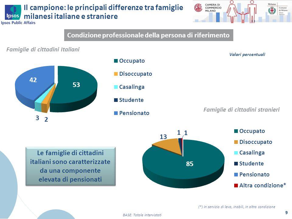9 Condizione professionale della persona di riferimento Famiglie di cittadini Italiani Le famiglie di cittadini italiani sono caratterizzate da una co