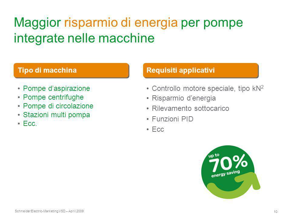 Schneider Electric 10 -Marketing VSD – April 2009 Maggior risparmio di energia per pompe integrate nelle macchine Tipo di macchinaRequisiti applicativ