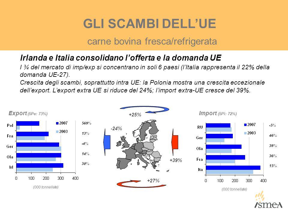 GLI SCAMBI DELL'UE Irlanda e Italia consolidano l'offerta e la domanda UE I ¾ del mercato di imp/exp si concentrano in soli 6 paesi (l'Italia rapprese